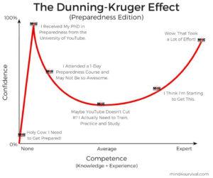Dunning Krueger Effect-Mind4Survival