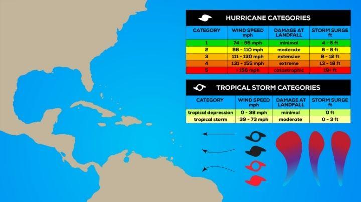 Description of the five hurricane categories