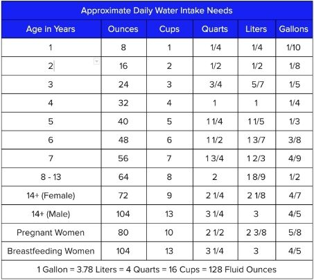 Dehydration facts: This table will tell you your daily water intake needs.