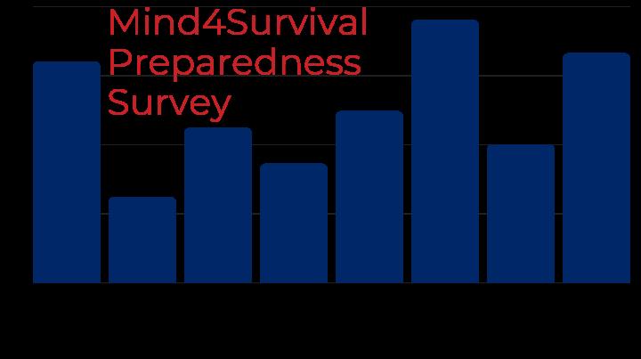 Preparedness-Stats_Mind4Survival