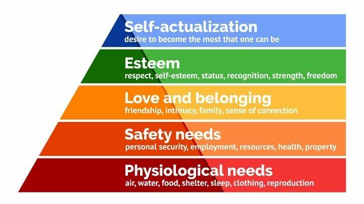 mazlows hierarchy of needs